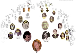 My Cates Benson Trout Endicott Halsey Camron Family Tree